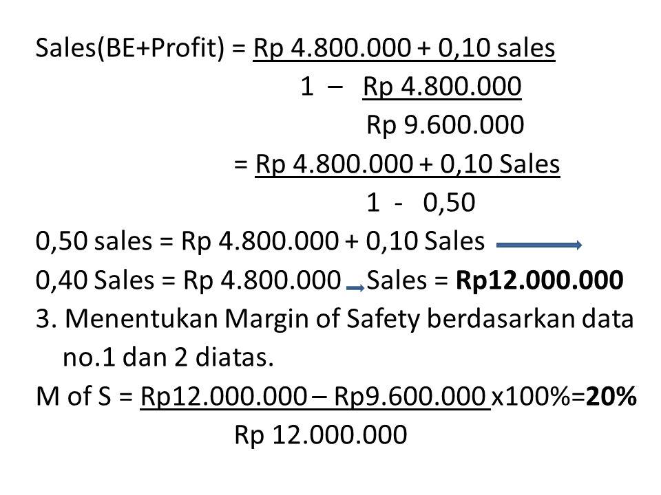 Sales(BE+Profit) = Rp 4.800.000 + 0,10 sales 1 – Rp 4.800.000 Rp 9.600.000 = Rp 4.800.000 + 0,10 Sales 1 - 0,50 0,50 sales = Rp 4.800.000 + 0,10 Sales 0,40 Sales = Rp 4.800.000 Sales = Rp12.000.000 3.