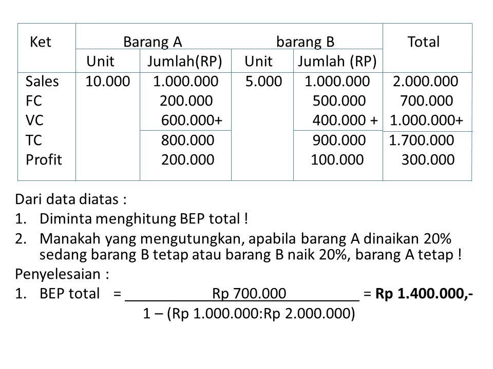 Ket Barang A barang B Total Unit Jumlah(RP) Unit Jumlah (RP) Sales 10.000 1.000.000 5.000 1.000.000 2.000.000 FC 200.000 500.000 700.000 VC 600.000+ 400.000 + 1.000.000+ TC 800.000 900.000 1.700.000 Profit 200.000100.000 300.000 Dari data diatas : 1.Diminta menghitung BEP total .