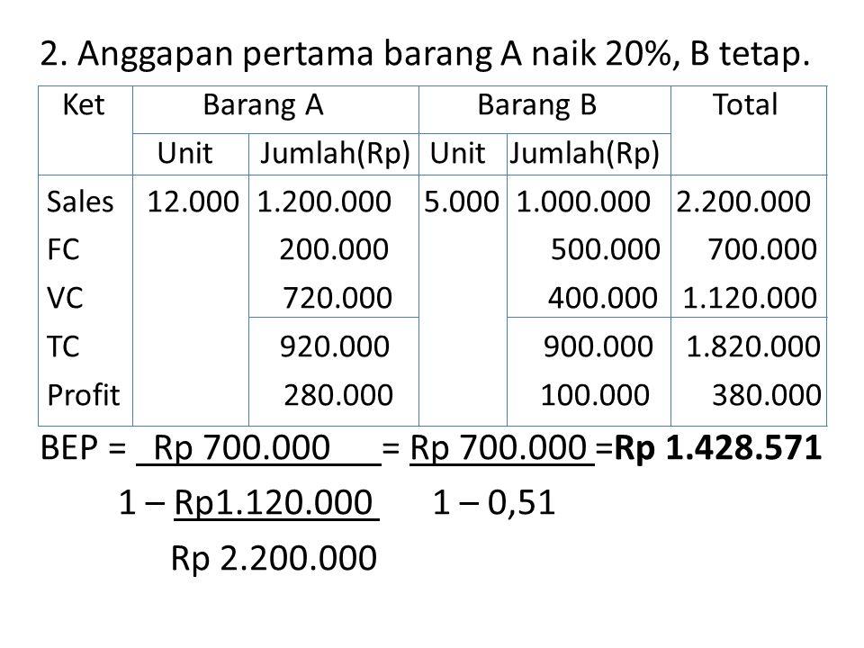 2.Anggapan pertama barang A naik 20%, B tetap.