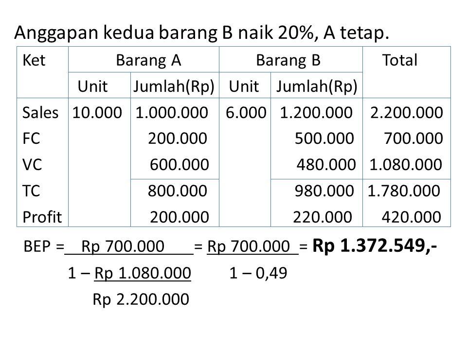 Anggapan kedua barang B naik 20%, A tetap.