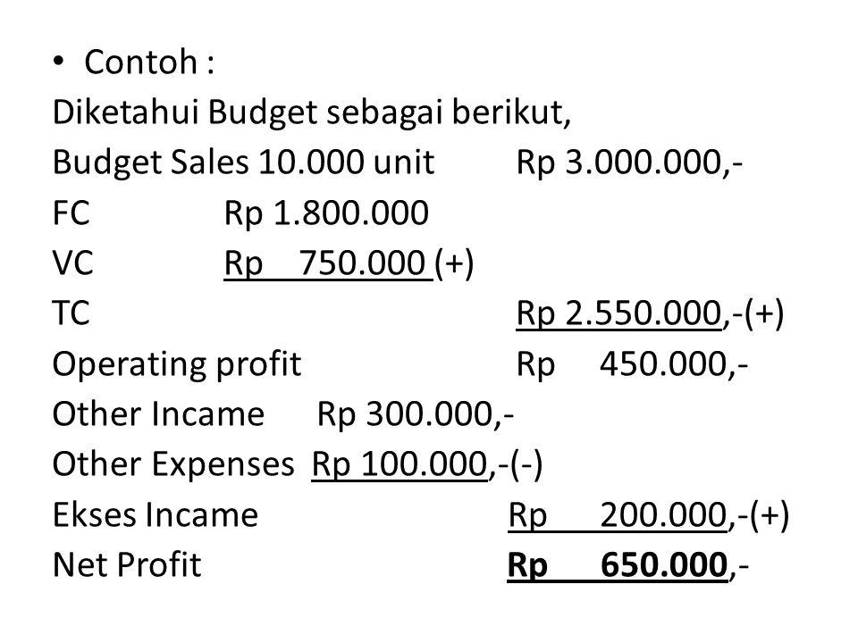 Contoh : Diketahui Budget sebagai berikut, Budget Sales 10.000 unit Rp 3.000.000,- FCRp 1.800.000 VC Rp 750.000 (+) TC Rp 2.550.000,-(+) Operating profit Rp 450.000,- Other Incame Rp 300.000,- Other Expenses Rp 100.000,-(-) Ekses Incame Rp 200.000,-(+) Net Profit Rp 650.000,-
