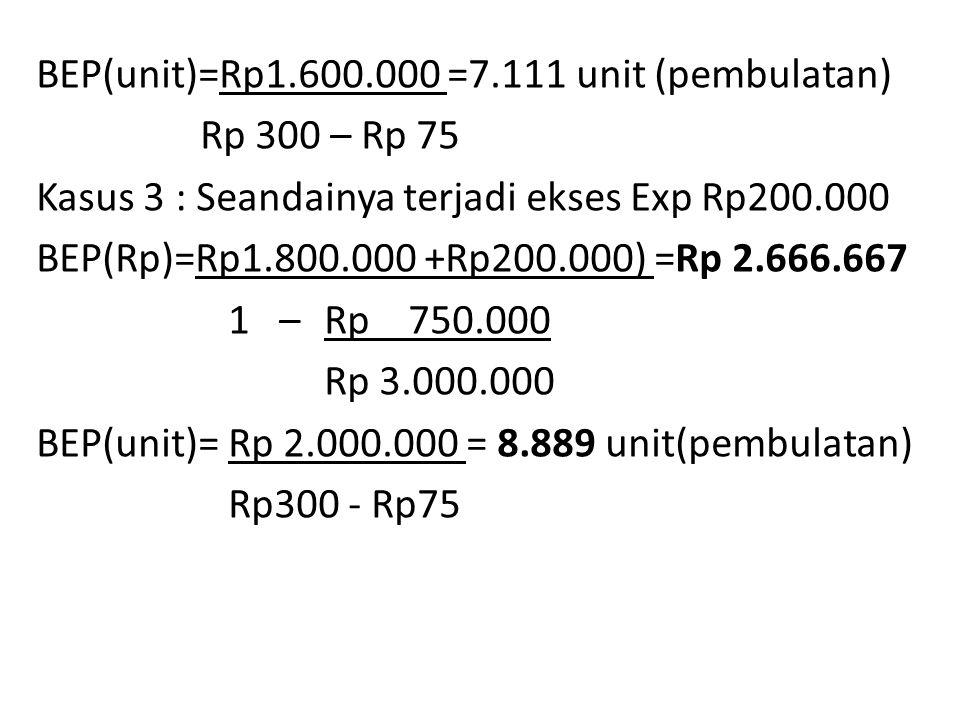 BEP(unit)=Rp1.600.000 =7.111 unit (pembulatan) Rp 300 – Rp 75 Kasus 3 : Seandainya terjadi ekses Exp Rp200.000 BEP(Rp)=Rp1.800.000 +Rp200.000) =Rp 2.666.667 1 – Rp 750.000 Rp 3.000.000 BEP(unit)= Rp 2.000.000 = 8.889 unit(pembulatan) Rp300 - Rp75