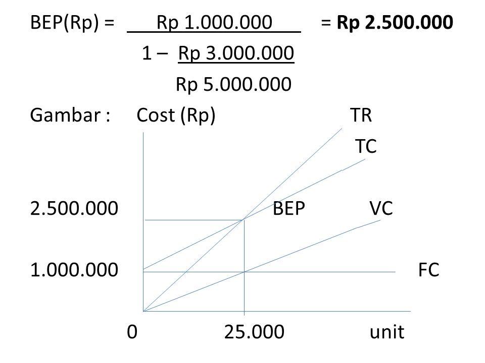BEP(Rp) = Rp 1.000.000 = Rp 2.500.000 1 – Rp 3.000.000 Rp 5.000.000 Gambar : Cost (Rp) TR TC 2.500.000BEPVC 1.000.000FC 025.000unit