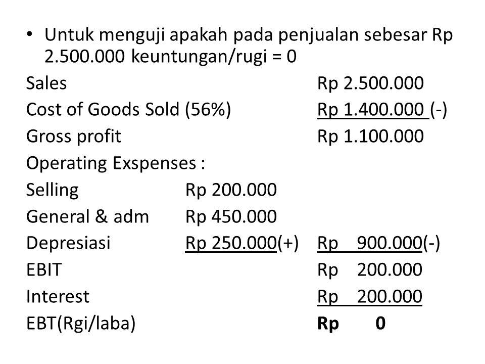Untuk menguji apakah pada penjualan sebesar Rp 2.500.000 keuntungan/rugi = 0 Sales Rp 2.500.000 Cost of Goods Sold (56%)Rp 1.400.000 (-) Gross profit Rp 1.100.000 Operating Exspenses : Selling Rp 200.000 General & adm Rp 450.000 Depresiasi Rp 250.000(+)Rp 900.000(-) EBITRp 200.000 InterestRp 200.000 EBT(Rgi/laba)Rp 0