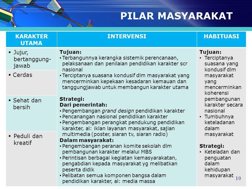 PILAR MASYARAKAT KARAKTER UTAMA INTERVENSIHABITUASI  Jujur, bertanggung- jawab Tujuan: Terbangunnya kerangka sistemik perencanaan, pelaksanaan dan pe