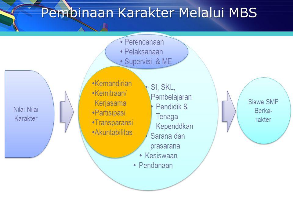 Pembinaan Karakter Melalui MBS Perencanaan Pelaksanaan. SI, SKL, Pembelajaran Pendidik & Tenaga Kependdkan Sarana dan prasarana Kesiswaan Pendanaan Pe