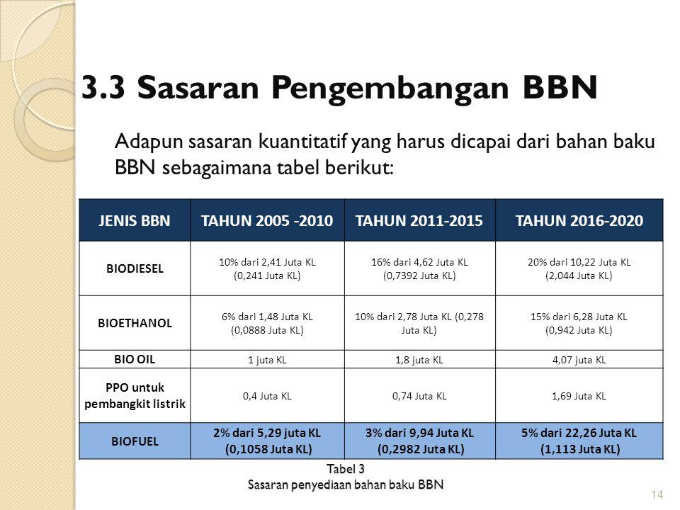 3.3 Sasaran Pengembangan BBN Adapun sasaran kuantitatif yang harus dicapai dari bahan baku BBN sebagaimana tabel berikut: JENIS BBNTAHUN 2005 -2010TAH