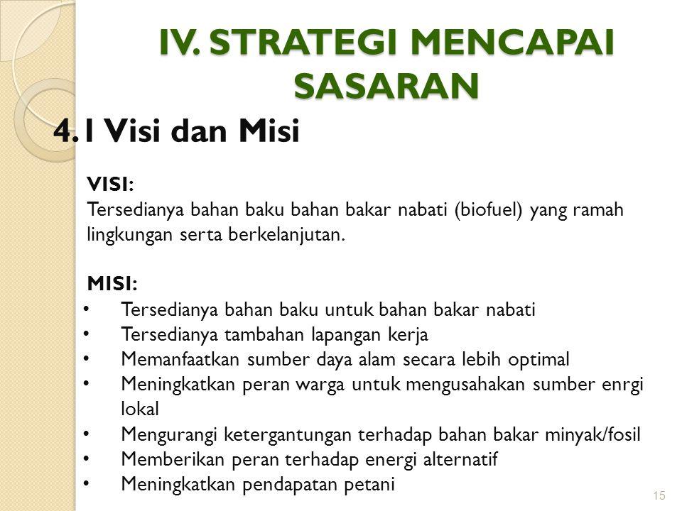 IV. STRATEGI MENCAPAI SASARAN 15 4.1 Visi dan Misi VISI: Tersedianya bahan baku bahan bakar nabati (biofuel) yang ramah lingkungan serta berkelanjutan