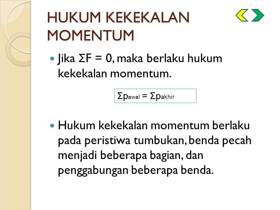 HUKUM KEKEKALAN MOMENTUM Jika Σ F = 0, maka berlaku hukum kekekalan momentum. Hukum kekekalan momentum berlaku pada peristiwa tumbukan, benda pecah me