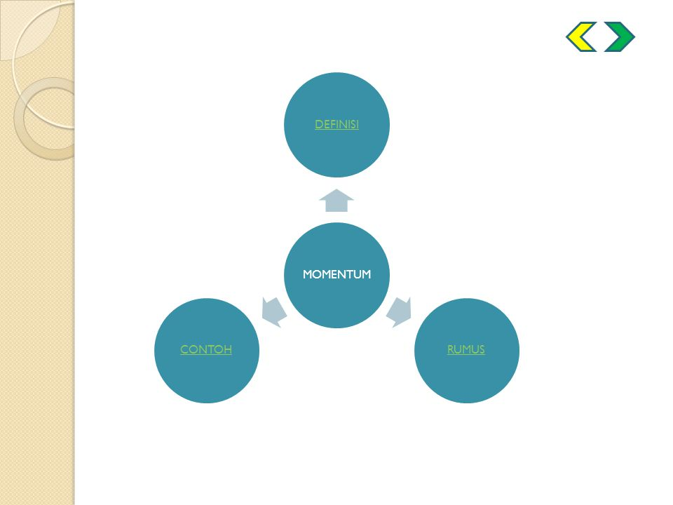 JENIS Tumbukan Lenting Sempurna / elastis Tumbukan Lenting Sebagian Tumbukan Tidak Lenting Sama Sekali / Inelastis