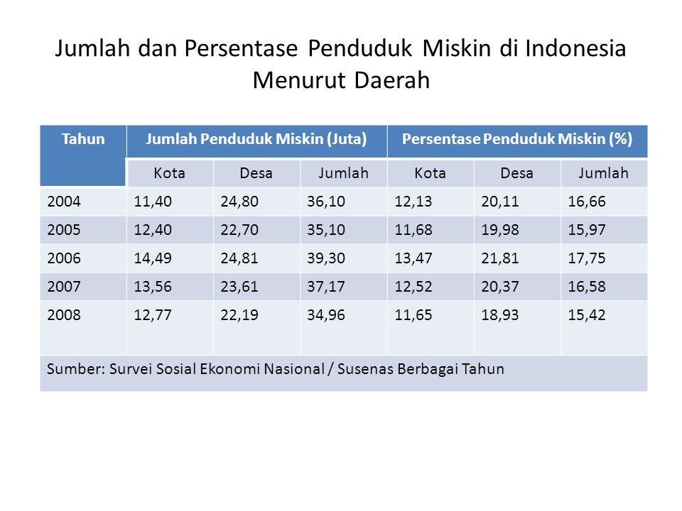 Jumlah dan Persentase Penduduk Miskin di Indonesia Menurut Daerah TahunJumlah Penduduk Miskin (Juta)Persentase Penduduk Miskin (%) KotaDesaJumlahKotaDesaJumlah 200411,4024,8036,1012,1320,1116,66 200512,4022,7035,1011,6819,9815,97 200614,4924,8139,3013,4721,8117,75 200713,5623,6137,1712,5220,3716,58 200812,7722,1934,9611,6518,9315,42 Sumber: Survei Sosial Ekonomi Nasional / Susenas Berbagai Tahun