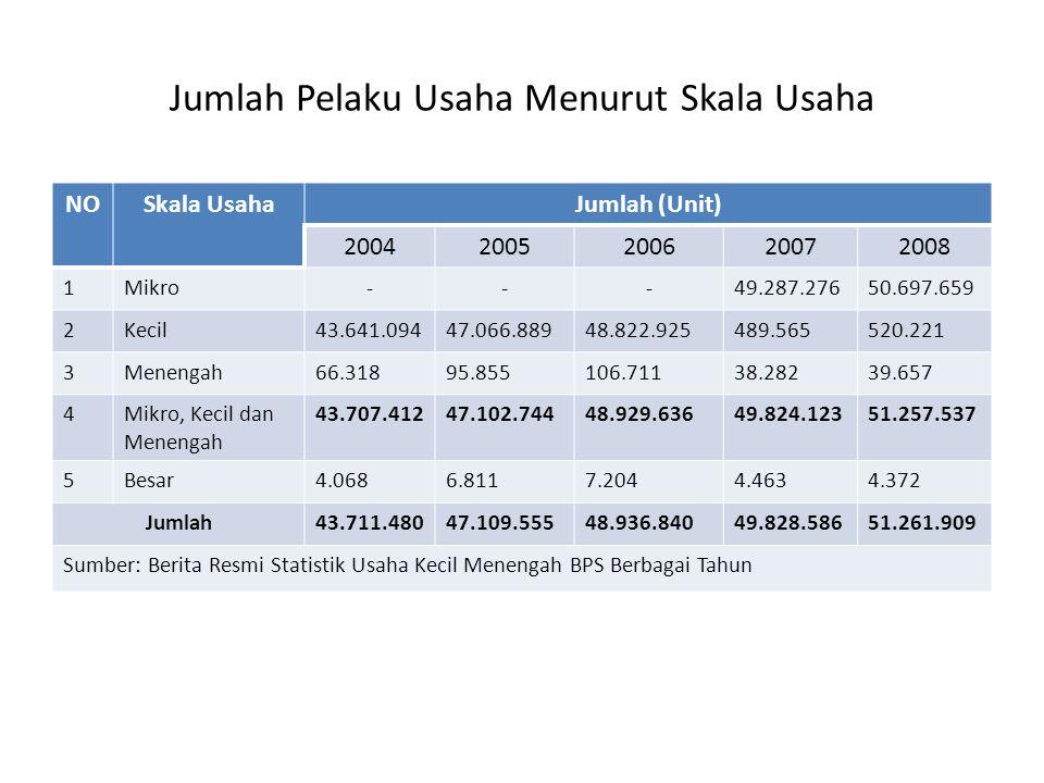 Jumlah Pelaku Usaha Menurut Skala Usaha NOSkala UsahaJumlah (Unit) 20042005200620072008 1Mikro---49.287.27650.697.659 2Kecil43.641.09447.066.88948.822