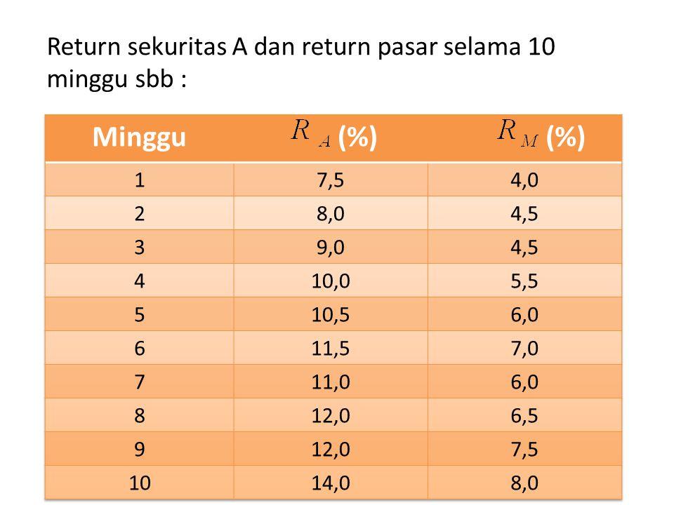 Return sekuritas A dan return pasar selama 10 minggu sbb :