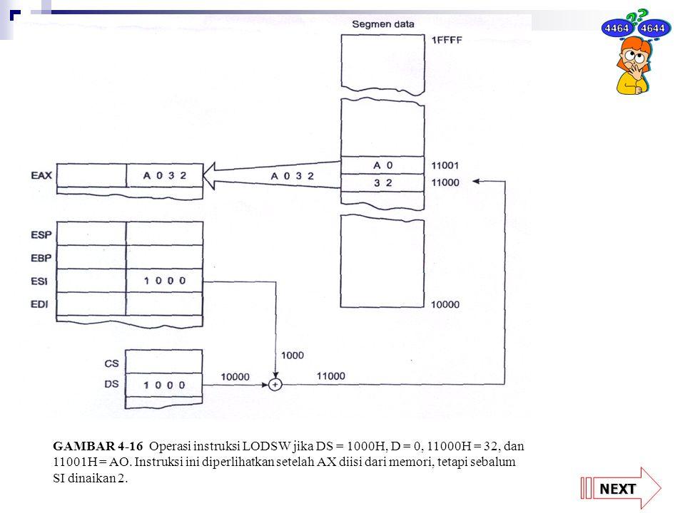 NEXT GAMBAR 4-16 Operasi instruksi LODSW jika DS = 1000H, D = 0, 11000H = 32, dan 11001H = AO. Instruksi ini diperlihatkan setelah AX diisi dari memor