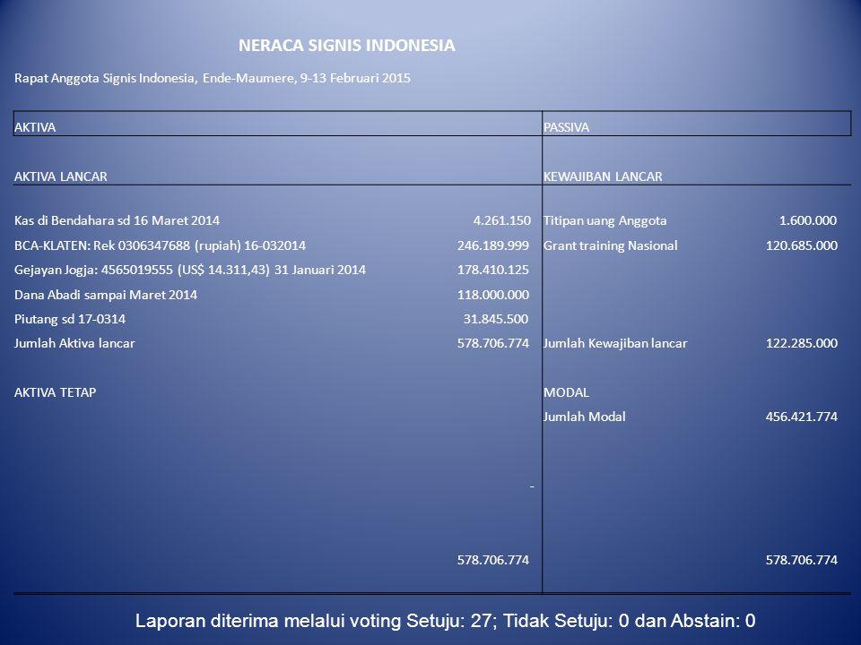 Laporan diterima melalui voting Setuju: 27; Tidak Setuju: 0 dan Abstain: 0 NERACA SIGNIS INDONESIA Rapat Anggota Signis Indonesia, Ende-Maumere, 9-13