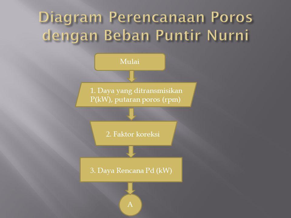 Mulai 1. Daya yang ditransmisikan P(kW), putaran poros (rpm) 2. Faktor koreksi 3. Daya Rencana Pd (kW) A