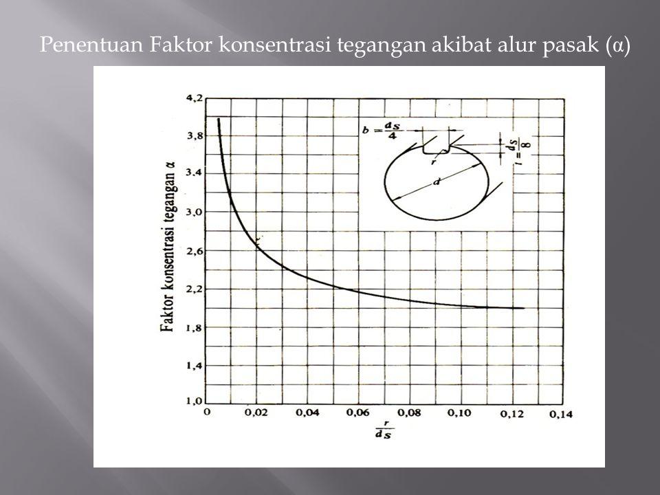 Penentuan Faktor konsentrasi tegangan akibat alur pasak ( α )
