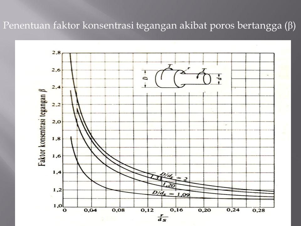Penentuan faktor konsentrasi tegangan akibat poros bertangga ( β )