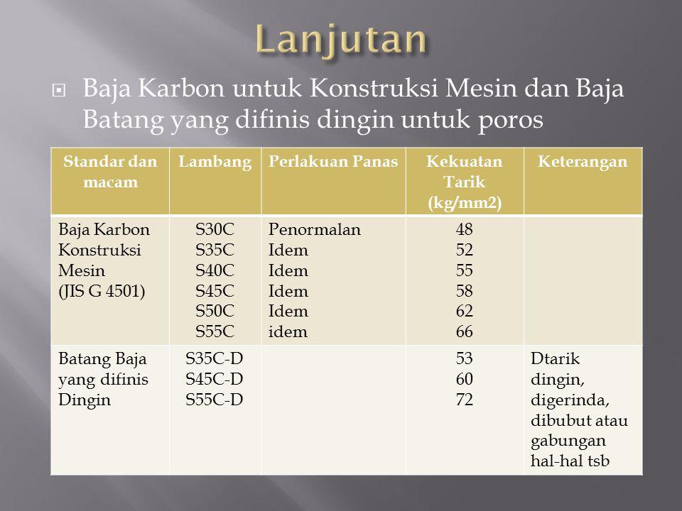  Baja Karbon untuk Konstruksi Mesin dan Baja Batang yang difinis dingin untuk poros Standar dan macam LambangPerlakuan PanasKekuatan Tarik (kg/mm2) K