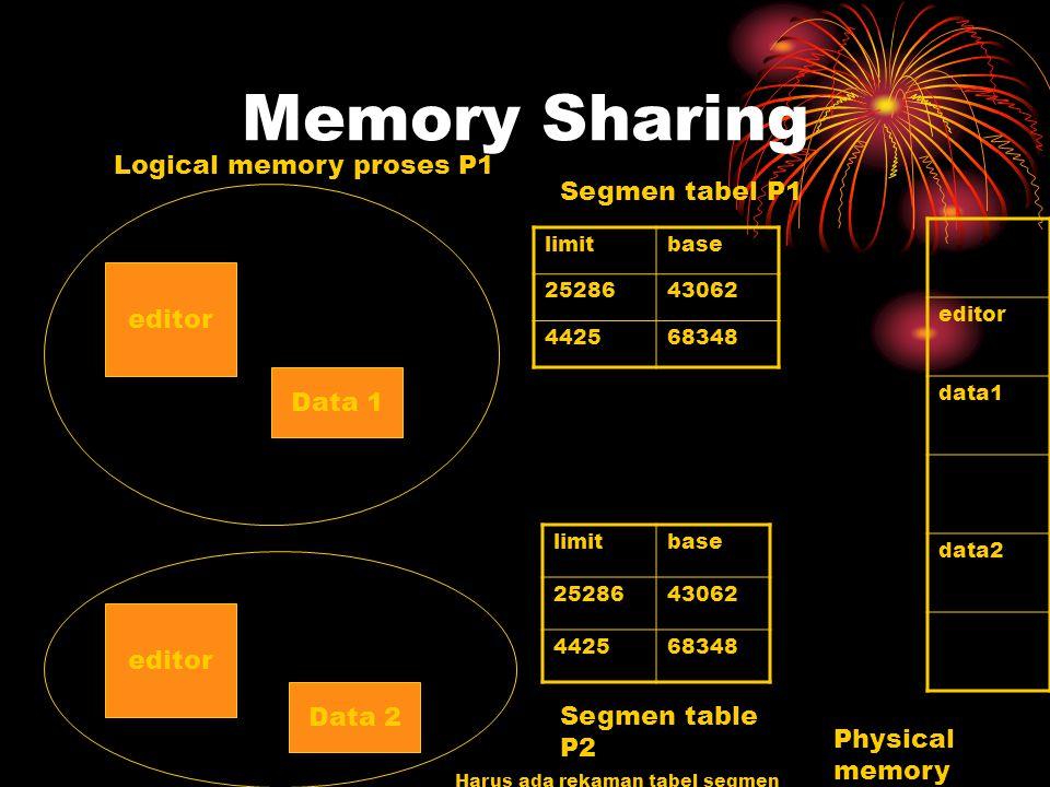 Memory Sharing limitbase 2528643062 442568348 limitbase 2528643062 442568348 editor Data 1 editor Data 2 editor data1 data2 Physical memory Segmen tabel P1 Segmen table P2 Harus ada rekaman tabel segmen Logical memory proses P1