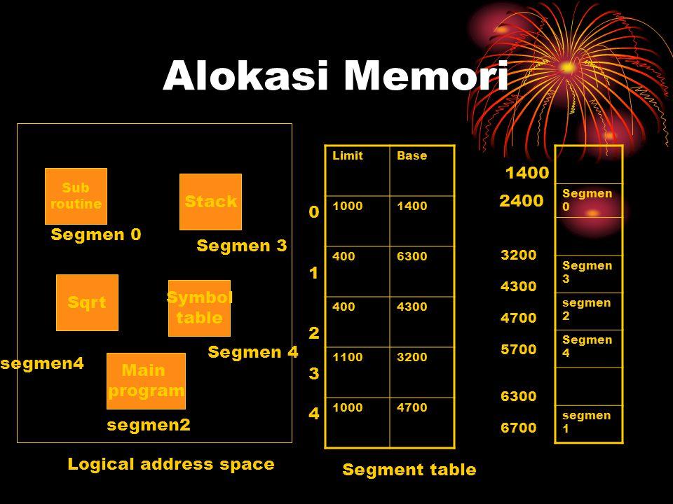 Alokasi Memori LimitBase 10001400 4006300 4004300 11003200 10004700 Sub routine Main program Symbol table Sqrt Stack Segmen 0 Segmen 3 Segmen 4 segmen4 segmen2 Segmen 0 Segmen 3 segmen 2 Segmen 4 segmen 1 Segment table Logical address space 1400 2400 3200 4300 4700 5700 6300 6700 0123401234