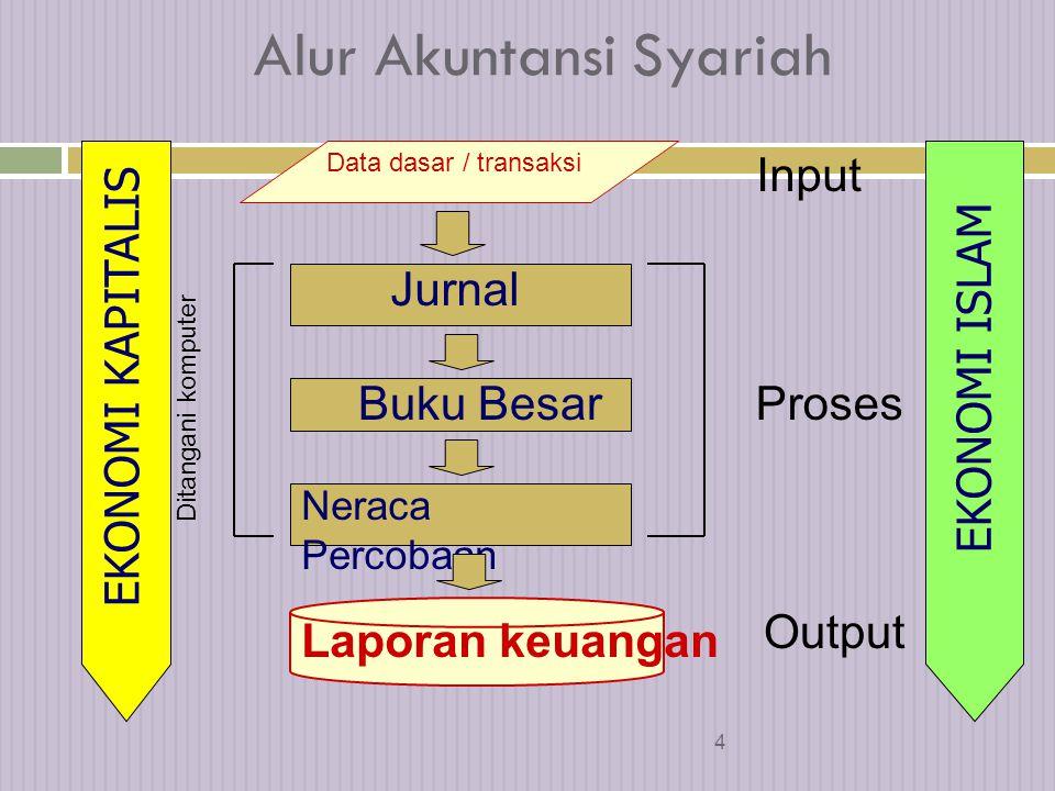 34 Fatwa No.: 14 Sistem Distribusi Hasil Usaha  Pada prinsipnya, LKS boleh menggunakan sistem accrual basis maupun cash basis dalam administrasi keuangan.