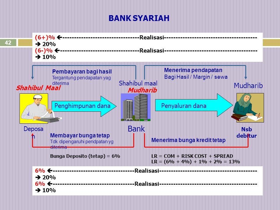 41 Laporan Laba Rugi Bank Syariah Pendapatan operasi utama xxxxx (1) Hak pihak ke-3 atas bagi hasil (xxxxx) (2) ------------- Pendapatan bank sbg mudharib xxxxx (3) Pendapatan operasi lainnya xxxxx (4) ------------- xxxxx Beban bank (xxxxx) (5) ------------ Laba (rugi) bankxxxxx Bukan sebagai beban bank syariah (merupakan alokasi pendapatan Bank Syariah)