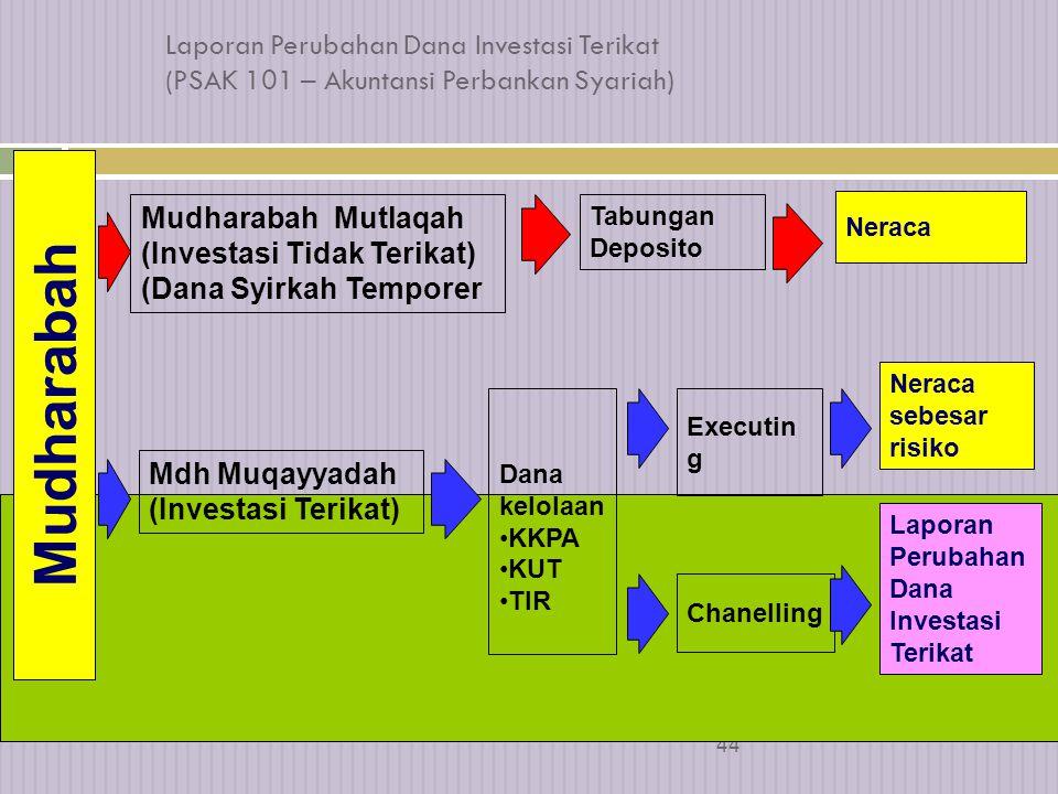43 Laporan Arus Kas & Laporan Ekuitas  Bank syariah menyajikan laporan arus kas dan ekuitas dengan mengacu ke PSAK terkait