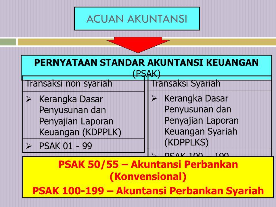5 ACUAN AKUNTANSI PERNYATAAN STANDAR AKUNTANSI KEUANGAN (PSAK) Transaksi non syariah  Kerangka Dasar Penyusunan dan Penyajian Laporan Keuangan (KDPPLK)  PSAK 01 - 99 Transaksi Syariah  Kerangka Dasar Penyusunan dan Penyajian Laporan Keuangan Syariah (KDPPLKS)  PSAK 100 – 199 PSAK 50/55 – Akuntansi Perbankan (Konvensional) PSAK 100-199 – Akuntansi Perbankan Syariah