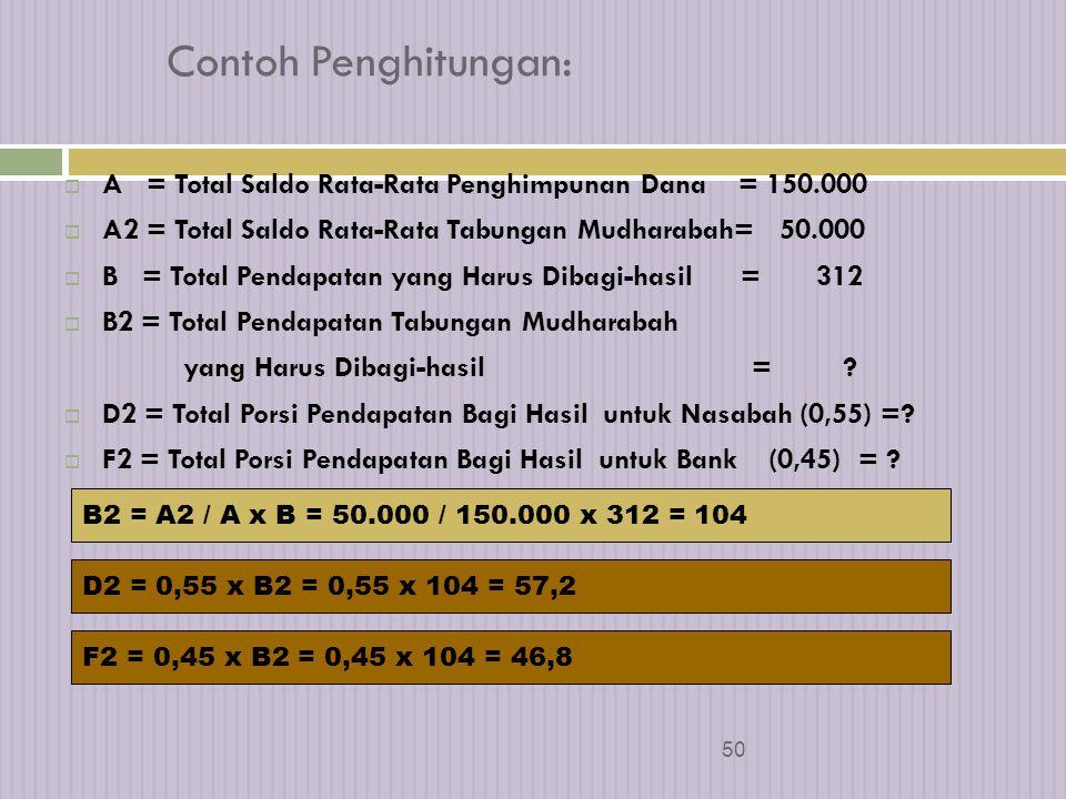 49 Tabel Distribusi Bagi Hasil 4 Jenis Penghimpunan Saldo Rata-rata Pendapatan yang harus dibagi hasil Porsi Pemilik Dana Nisbah Porsi Pengelola Dana JumlahNisbahJumlah A BCDEF Giro Wadiah A1 B10,00D11F1 Tabungan Mudharabah A2 B20,55D20,45F2 Deposito Mudharabah 1 Bulan A3 B3 0,60D30,40F3 3 Bulan A4 B4 0,65D40,35F4 6 Bulan A5 B5 0,67D50,33F5 12 Bulan A6 B6 0,70D60,30F6 TOTALA BCDEF