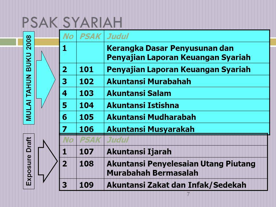 6  Diterapkan untuk Bank Umum Syariah, BPR- Syariah, kantor cabang syariah bank konvensional yang beroperasi di Indonesia  Hal-hal umum yang tidak diatur => mengacu pada PSAK dan atau prinsip akuntansi yang berlaku umum sepanjang tidak bertentang dengan syariah.
