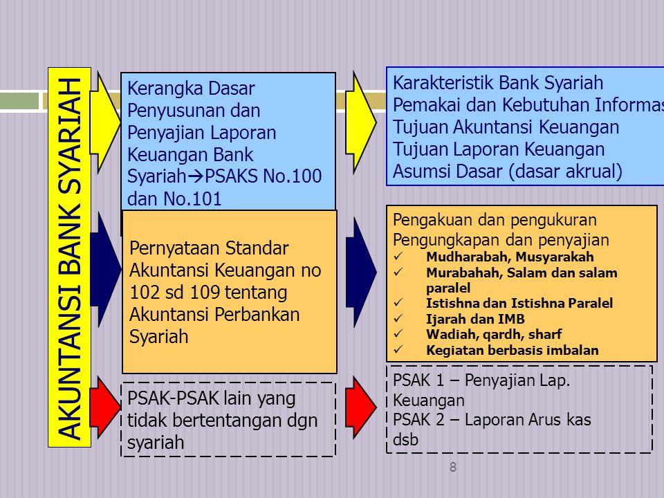 28 Karakteristik dan persyaratan Transaksi Syariah  Transaksi syariah komersial berupa:  investasi untuk mendapatkan bagi hasil;  jual beli barang untuk mendapatkan laba; dan atau  pemberian layanan jasa untuk mendapatkan imbalan.