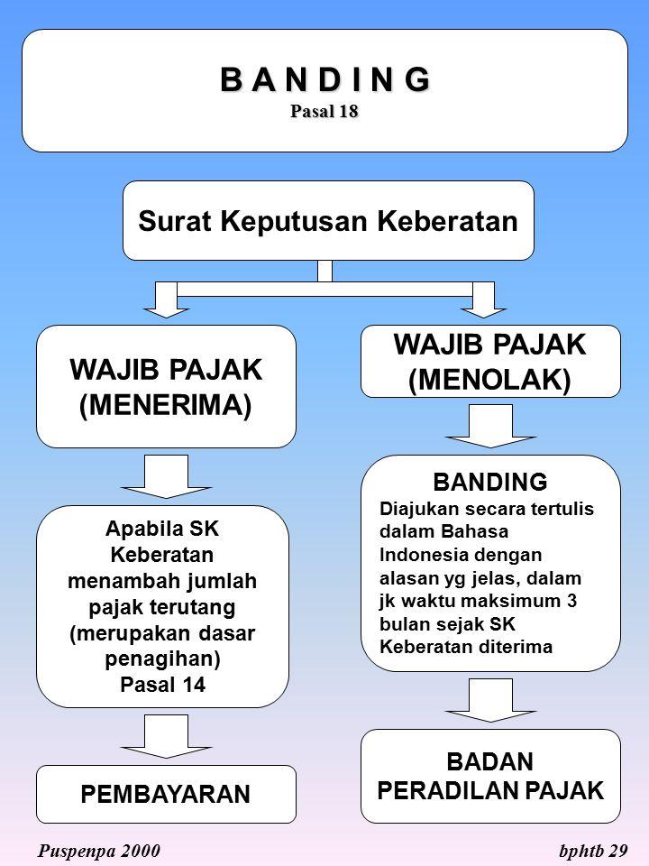 B A N D I N G Pasal 18 Surat Keputusan Keberatan WAJIB PAJAK (MENERIMA) WAJIB PAJAK (MENOLAK) BANDING Diajukan secara tertulis dalam Bahasa Indonesia