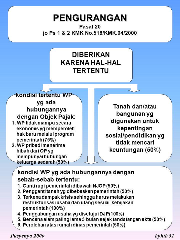 DIBERIKAN KARENA HAL-HAL TERTENTU kondisi tertentu WP yg ada hubungannya dengan Objek Pajak: 1. WP tidak mampu secara ekonomis yg memperoleh hak baru