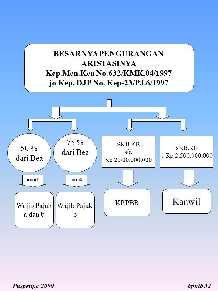 BESARNYA PENGURANGAN ARISTASINYA Kep.Men.Keu No.632/KMK.04/1997 jo Kep. DJP No. Kep-23/PJ.6/1997 50 % dari Bea 75 % dari Bea Wajib Pajak a dan b Wajib