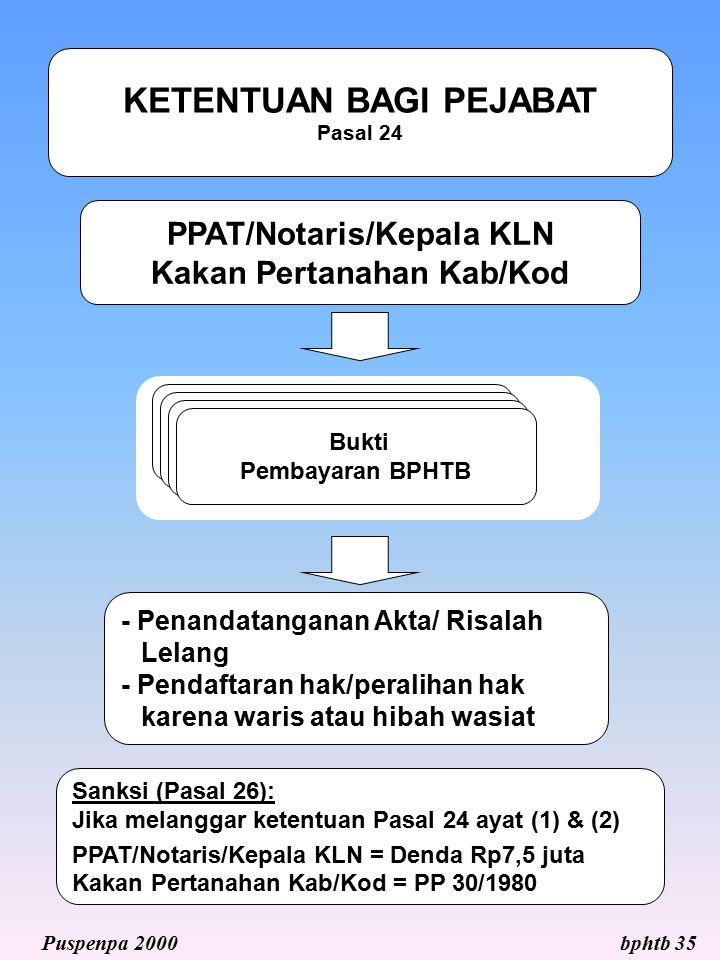KETENTUAN BAGI PEJABAT Pasal 24 PPAT/Notaris/Kepala KLN Kakan Pertanahan Kab/Kod - Penandatanganan Akta/ Risalah Lelang - Pendaftaran hak/peralihan ha