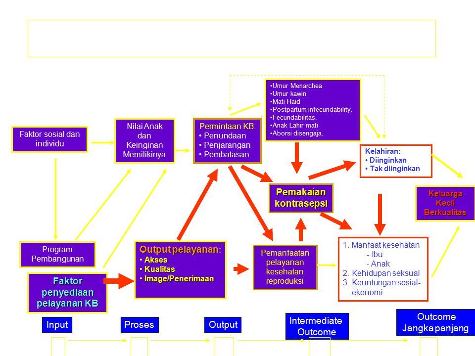 Faktor sosial dan individu Program Pembangunan Nilai Anak dan Keinginan Memilikinya Output pelayanan Output pelayanan : Akses Kualitas Kualitas Image/