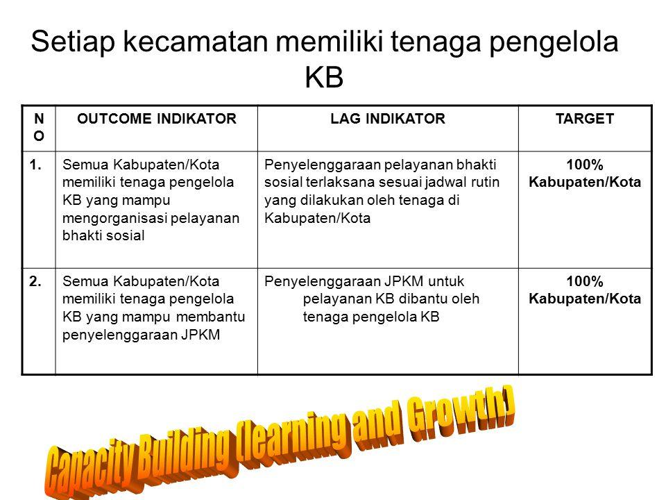 Setiap kecamatan memiliki tenaga pengelola KB NONO OUTCOME INDIKATORLAG INDIKATORTARGET 1.Semua Kabupaten/Kota memiliki tenaga pengelola KB yang mampu