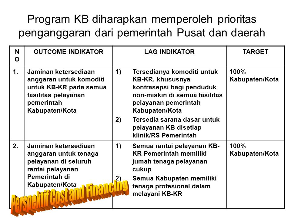 Program KB diharapkan memperoleh prioritas penganggaran dari pemerintah Pusat dan daerah NONO OUTCOME INDIKATORLAG INDIKATORTARGET 1.Jaminan ketersedi