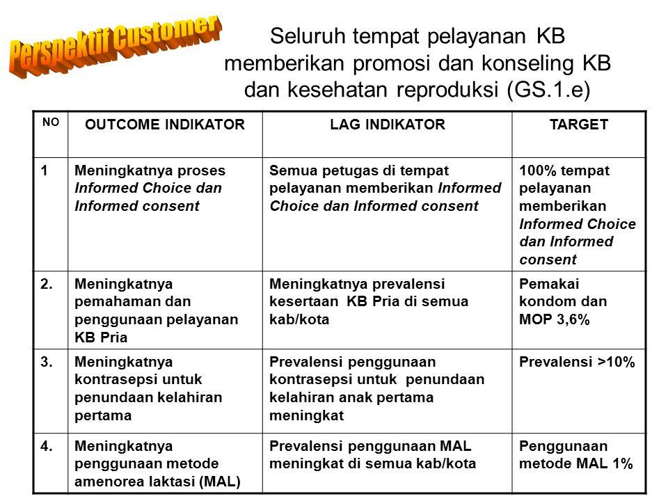 Seluruh tempat pelayanan KB memberikan promosi dan konseling KB dan kesehatan reproduksi (GS.1.e) NO OUTCOME INDIKATORLAG INDIKATORTARGET 1Meningkatny