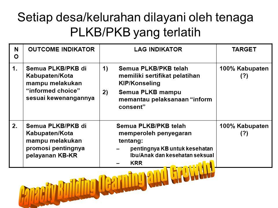 Setiap desa/kelurahan dilayani oleh tenaga PLKB/PKB yang terlatih NONO OUTCOME INDIKATORLAG INDIKATORTARGET 1.Semua PLKB/PKB di Kabupaten/Kota mampu m