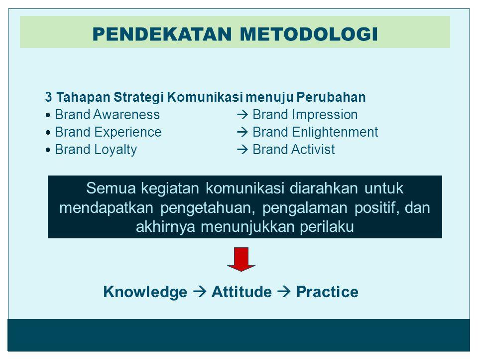 PENDEKATAN METODOLOGI 3 Tahapan Strategi Komunikasi menuju Perubahan Brand Awareness  Brand Impression Brand Experience  Brand Enlightenment Brand L