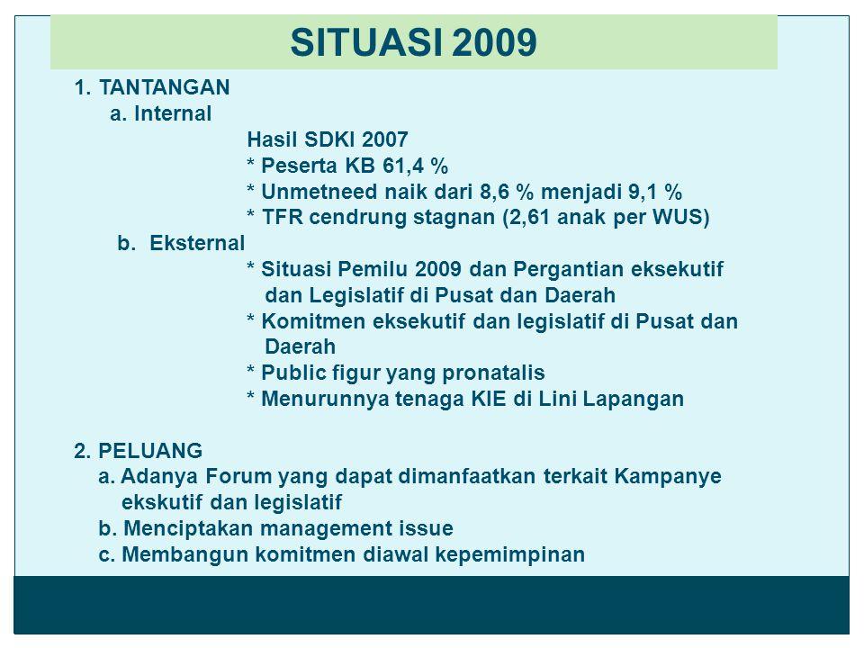 SITUASI 2009 1. TANTANGAN a. Internal Hasil SDKI 2007 * Peserta KB 61,4 % * Unmetneed naik dari 8,6 % menjadi 9,1 % * TFR cendrung stagnan (2,61 anak