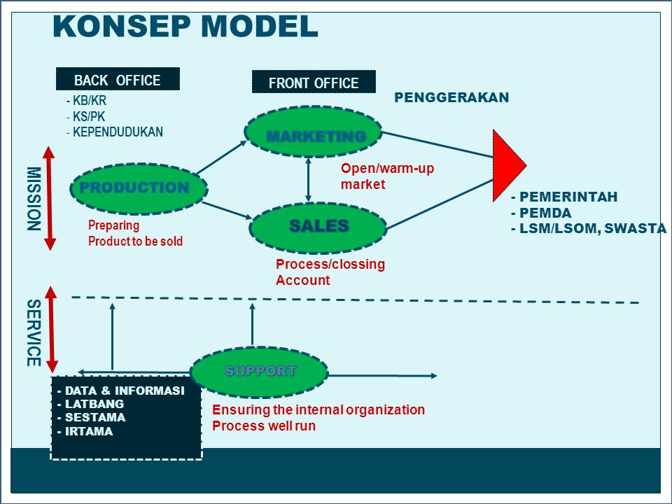 ` BACK OFFICE - KB/KR - KS/PK - KEPENDUDUKAN FRONT OFFICE SERVICE Preparing Product to be sold Open/warm-up market MISSION PENGGERAKAN END USER / CUST