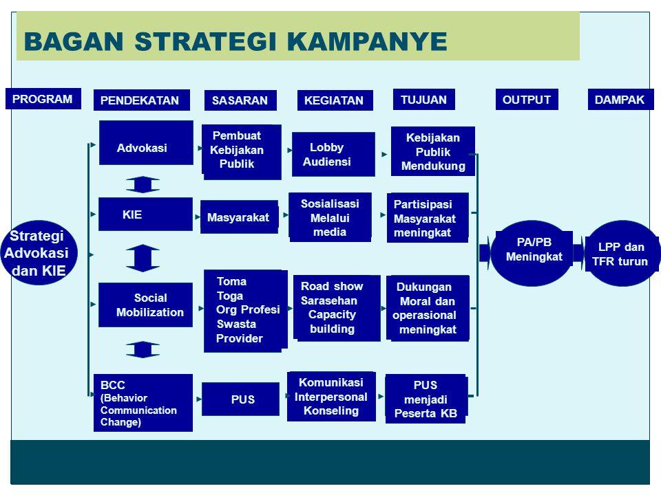 Desentralisasi, mengarahkan pada siasat komunikasi yang bernuansa otonomi daerah.