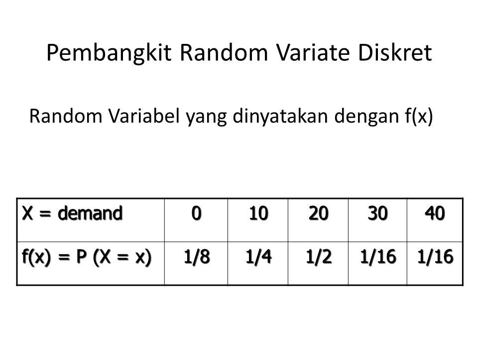 CDF (Cumulative Distribution Function) fungsi demand X = demand010203040 f(x) = P(X = x) 1/81/41/21/16 F(x)1/83/87/815/1616/16