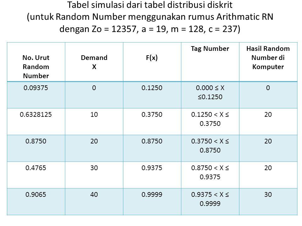 Tabel simulasi dari tabel distribusi diskrit (untuk Random Number menggunakan rumus Arithmatic RN dengan Zo = 12357, a = 19, m = 128, c = 237) No. Uru