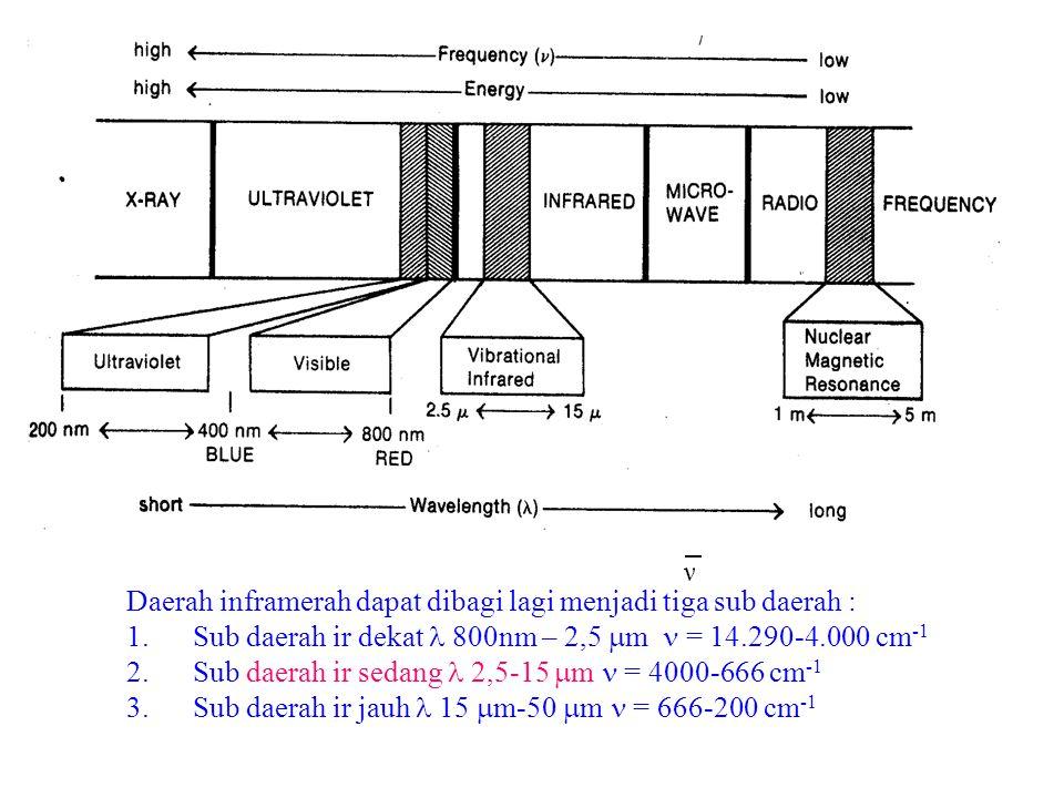 SPEKTROSKOPI INFRAMERAH Daerah inframerah dapat dibagi lagi menjadi tiga sub daerah : 1.