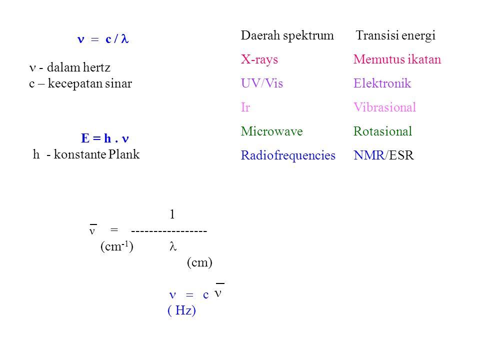  - dalam hertz c – kecepatan sinar  c  E = h.