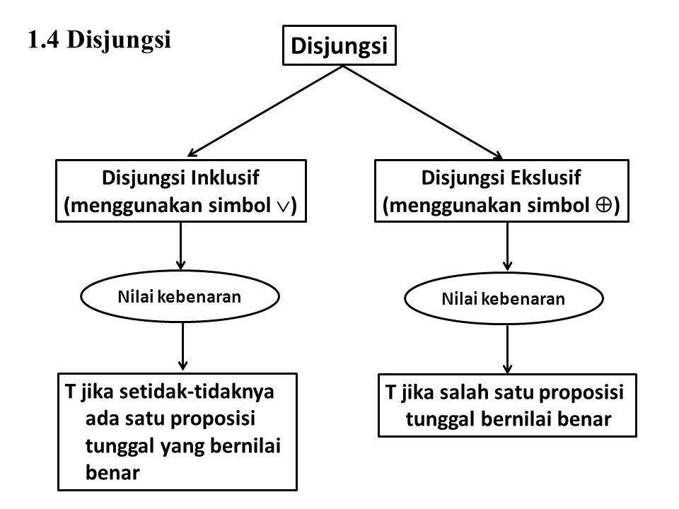 Disjungsi Disjungsi Inklusif (menggunakan simbol  ) Disjungsi Ekslusif (menggunakan simbol  ) T jika setidak-tidaknya ada satu proposisi tunggal yan
